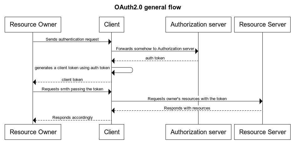 OAuth2.0 general flow