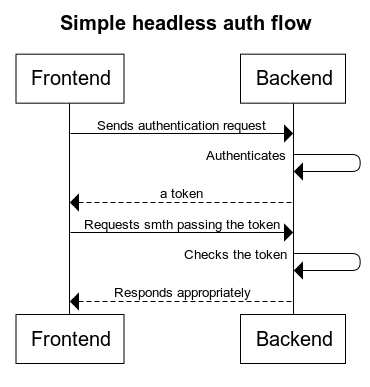 Simple headless auth flow
